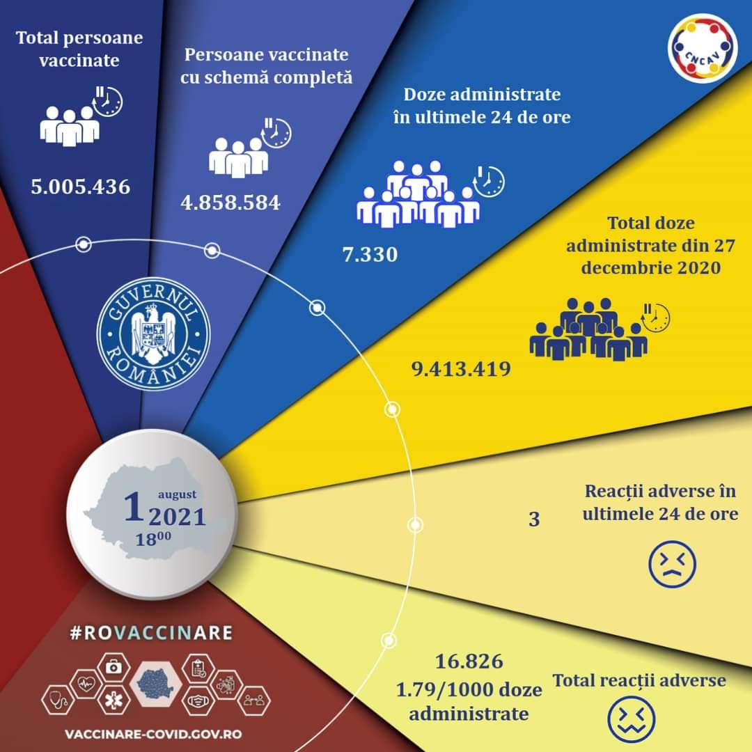 evidența persoanelor vaccinate împotriva COVID-19, 1 august – evidența persoanelor vaccinate împotriva COVID-19, Stiri Turda - MinaDeStiri